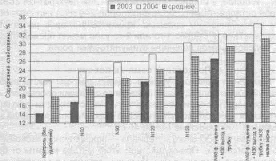 Рис. Влияние доз и сроков