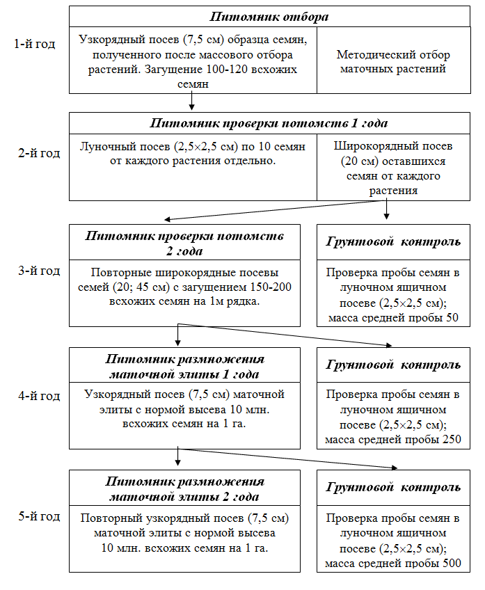 Схема доработки и контроля